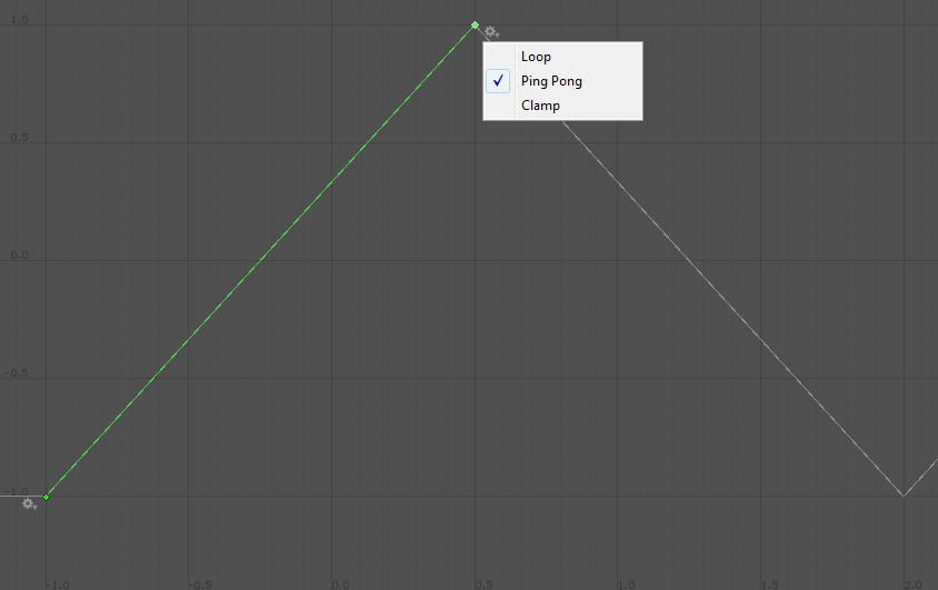 zig up, zag down - order function for sorting layers in unity