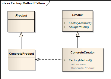 factory-method-pattern